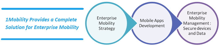 1Mobility Solution for Enterprise Mobility Enterprise Mobility   Priorities, Budgets and Options, is it overwhelming?