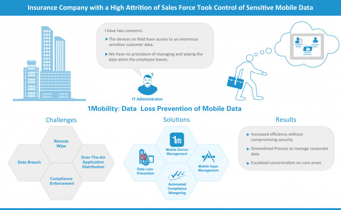 Insurance Company with a High Attrition of Sales Force Took Control of Sensitive Mobile Data