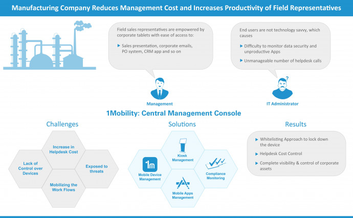 Manufacturing Company Reduces Management Cost and Increases Productivity of Field Force