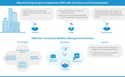 Manufacturing Company Implements COPE with Time Fence and Containerization
